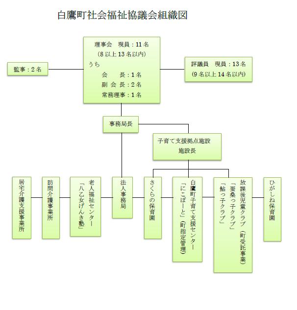組織図web